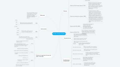 Mind Map: Gestión de bases de datos