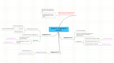 Mind Map: Module 5:  Completing the Curriculum