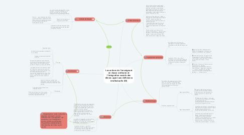 Mind Map: Les actions de l'enseignant en classe ordinaire et l'intégration sociale des élèves ayant une déficience intellectuelle (DI)