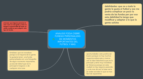 Mind Map: ANALISIS FODA OSBRE FUNDAS PERSONALIZAS DE MOMENTOS IMPORTANTES DEL FUTBOL Y MAS