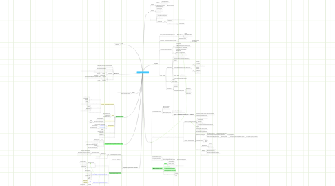 Mind Map: Kpi курс для разработчика