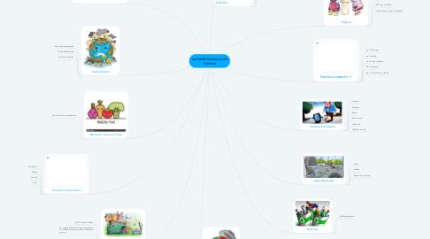 Mind Map: La Huella Ecológica del Hombre
