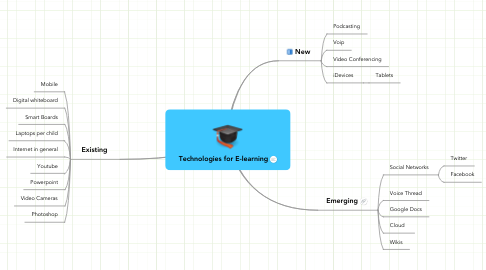 Mind Map: Technologies for E-learning