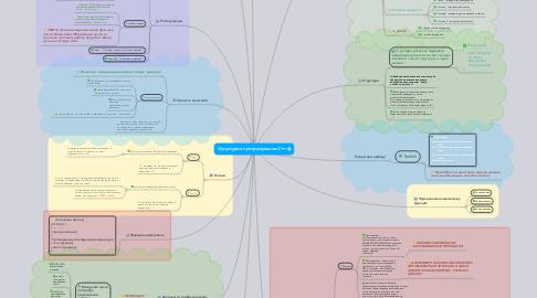 Mind Map: Структурне програмування С++