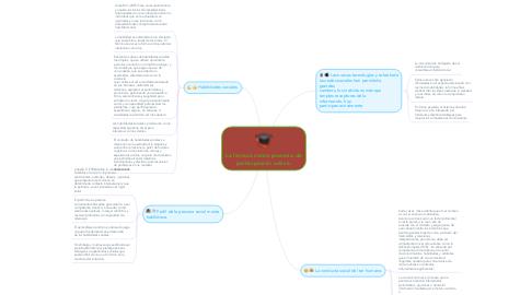 Mind Map: La lectura como proceso de participación activa.