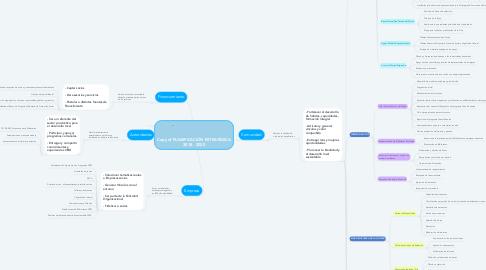Mind Map: Copy of PLANIFICACIÓN ESTRATÉGICA 2018 - 2020