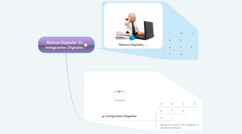 Mind Map: Nativos Digitales Vs Inmigrantes Digitales