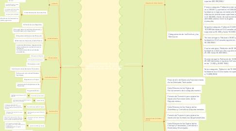 Mind Map: LEY ORGÁNICA DEL  PLAN DE  DESARROLLO ( LEY 152 DE 1994) Y LEY DE POLÍTICA FISCAL (LEY 617 DEL 2000)