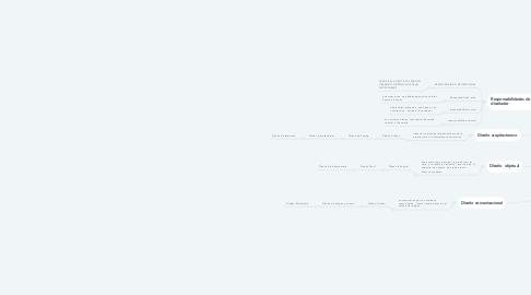 Mind Map: La Disciplina   del Diseño des de la prespectiva de las Ciencias Sociales