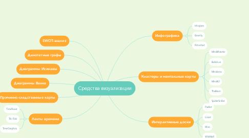 Mind Map: Визуализация в учебнойдеятельности