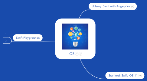Mind Map: iOS
