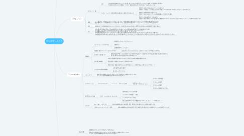Mind Map: コンセプトメイク