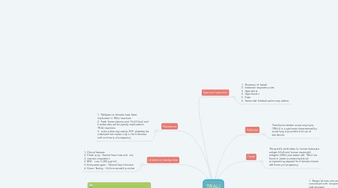 Mind Map: TRALI