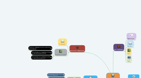 Mind Map: ИНФОРМАЦИОННЫЕ ТЕХНОЛОГИИ.  ЭТАПЫ РАЗВИТИЯ ИНФОРМАЦИОННЫХ ТЕХНОЛОГИЙ.