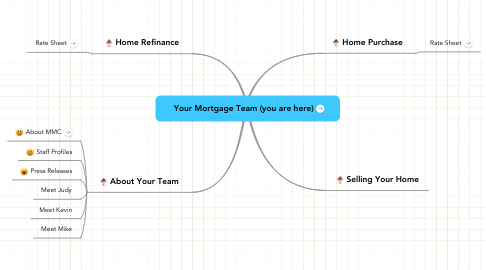 Mind Map: Your Mortgage Team (you are here)
