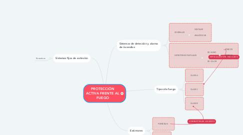 Mind Map: PROTECCIÓN ACTIVA FRENTE AL FUEGO