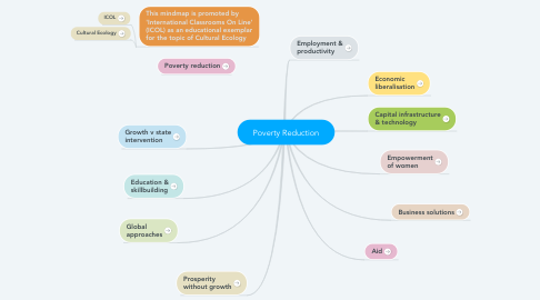 Mind Map: Poverty Reduction