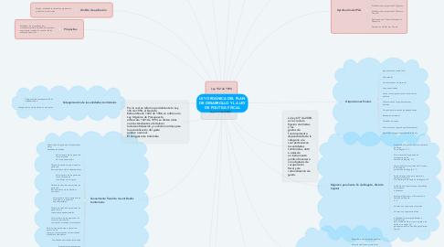Mind Map: LEY ORGÁNICA DEL PLAN DE DESARROLLO Y LA LEY DE POLITICA FISCAL