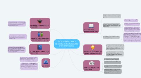 Mind Map: EDUCAR PARA LA PAZ: NECESIDAD DE UN CAMBIO EPISTEMOLOGICO