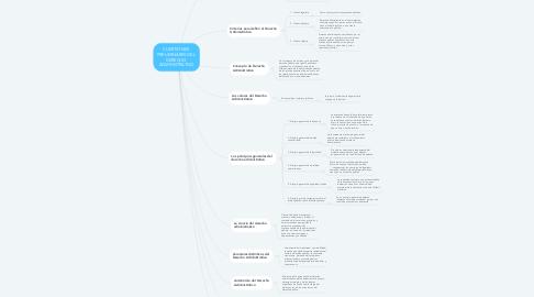 Mind Map: CUESTIONES  PRELIMINARES DEL  DERECHO  ADMINISTRATIVO