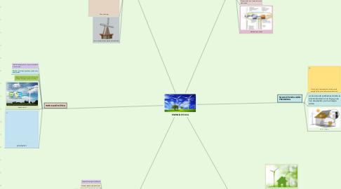 Mind Map: ENERGÍA EÓLICA