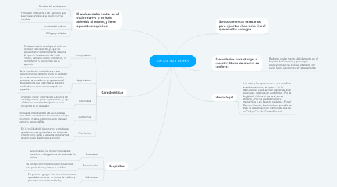 Mind Map: Titulos de Credito