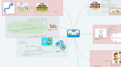 Mind Map: Familia escuela y sociedad