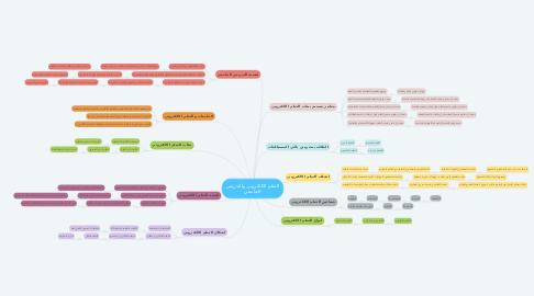 Mind Map: التعلم الالكتروني والتدريس الجامعي