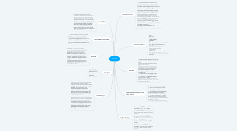 Mind Map: Abses