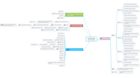 Mind Map: Les Misérables de Victor Hugo