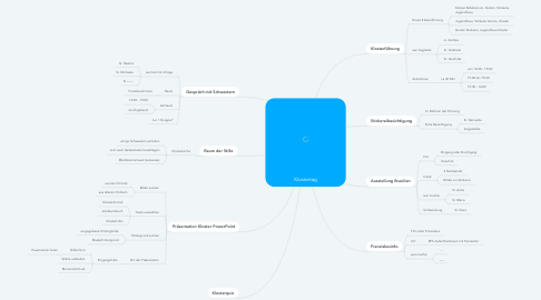 Mind Map: Klostertag