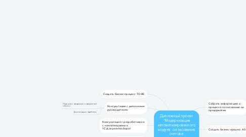 """Mind Map: Дипломный проект """"Модернизация автоматизированного модуля  согласования счетов в 1С:Документооборот"""""""