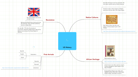 Mind Map: US History