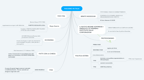 Mind Map: FASCISMO IN ITALIA