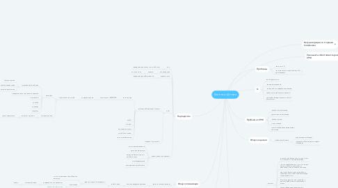 Mind Map: Клиенты= Деньги