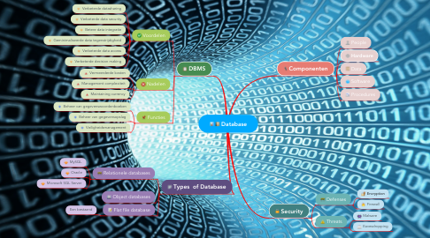 Mind Map: Database