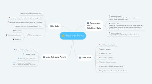 Mind Map: Sosiologi Sastra