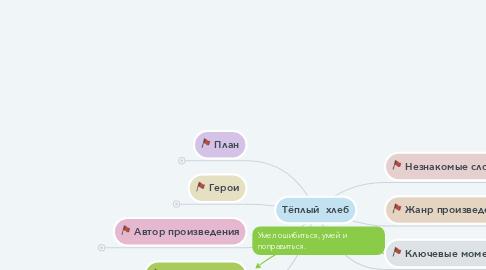 Mind Map: Тёплый  хлеб
