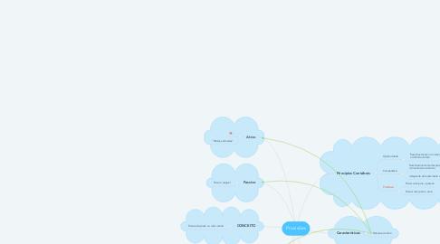 Mind Map: Provisões
