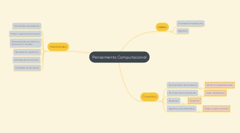 Mind Map: Pensamento Computacional