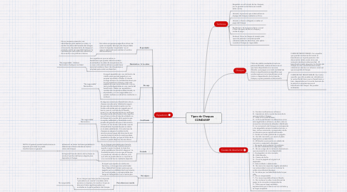 Mind Map: Tipos de Cheques CONDUSEF