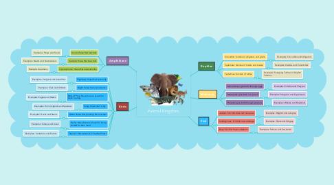 Mind Map: Animal Kingdom