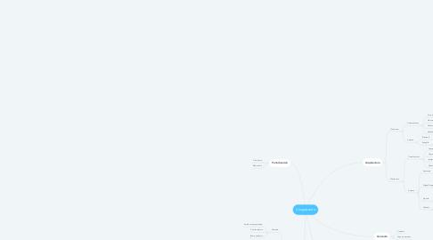 Mind Map: Cinquecento