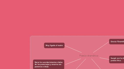 Mind Map: Poesía dramática