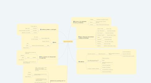 Mind Map: mapade_DennisOrtizCanales