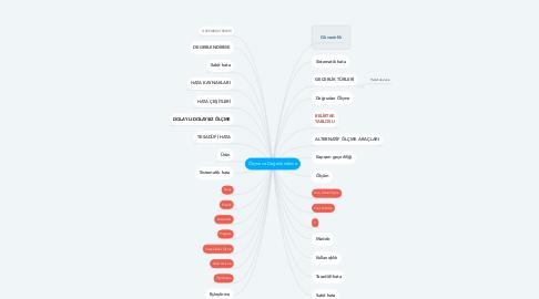 Mind Map: Ölçme ve Değerlendirme