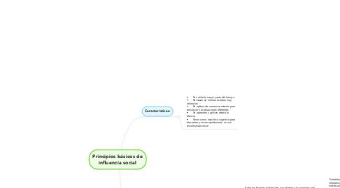 Mind Map: Principios básicos de influencia social