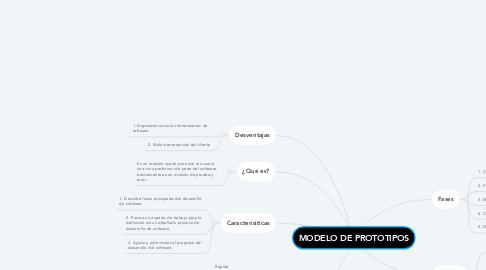 Mind Map: MODELO DE PROTOTIPOS
