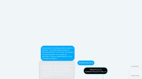 Mind Map: PRINCÍPIOS DA ADMINISTRAÇÃO PÚBLICA