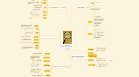 Mind Map: UNIDADE 2 - Metodologia - Método Científico